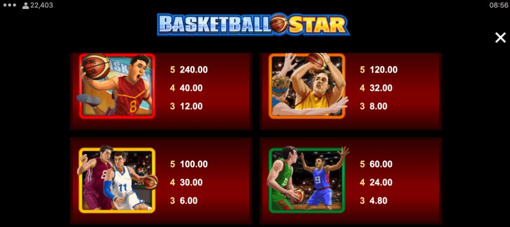 Basketball Star utbetalingstabell - høye symboler