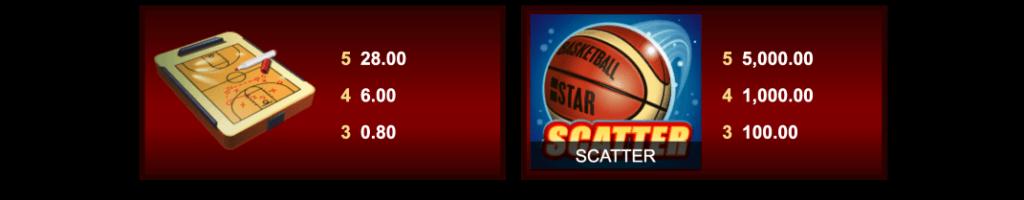 Basketball Star utbetalingstabell lavt symbol + scatter