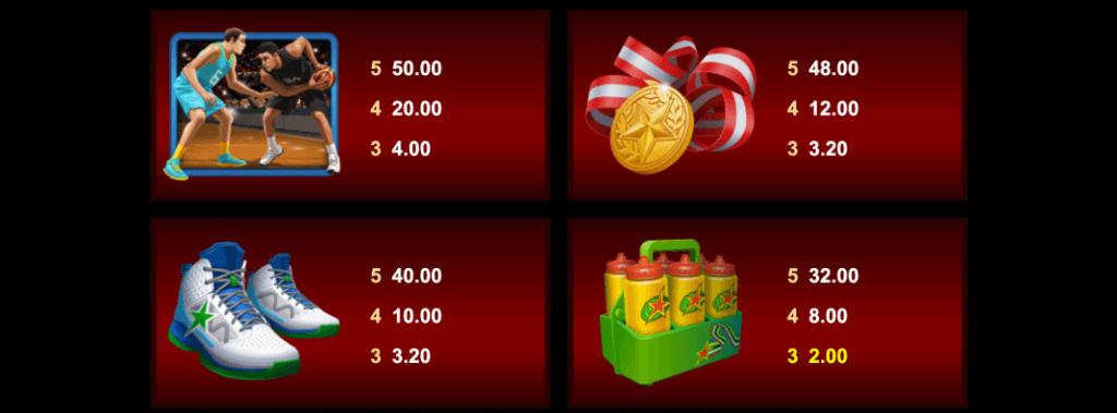 Basketball Star utbetalingstabell middels symboler