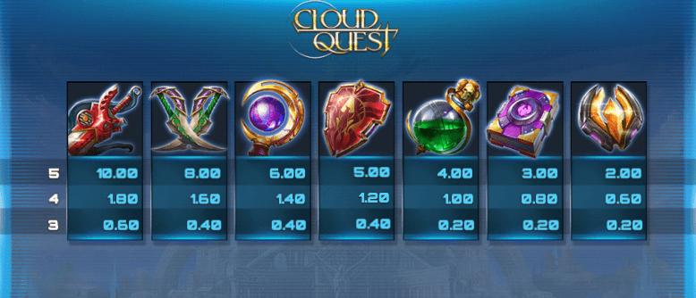 Cloud Quest utbetalingstabell - lave symboler