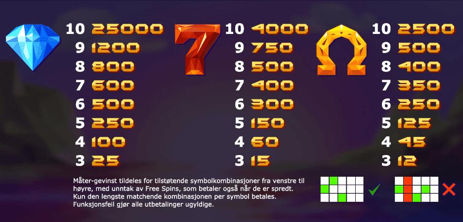 Doubles utbetalingstabell - høye symboler