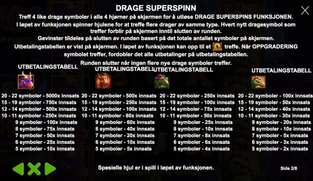 Drago - Superspins gevinster