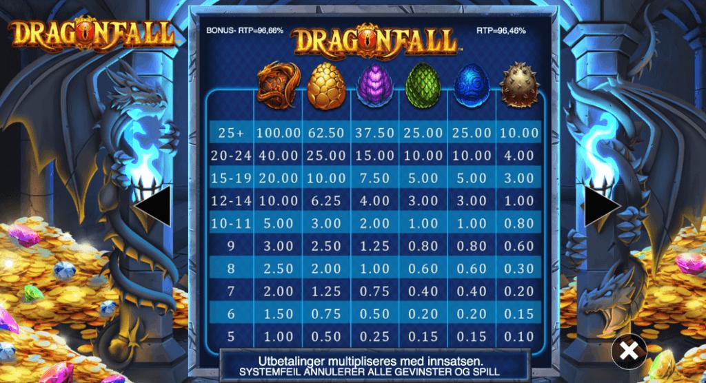 Dragonfall utbetalingstabell