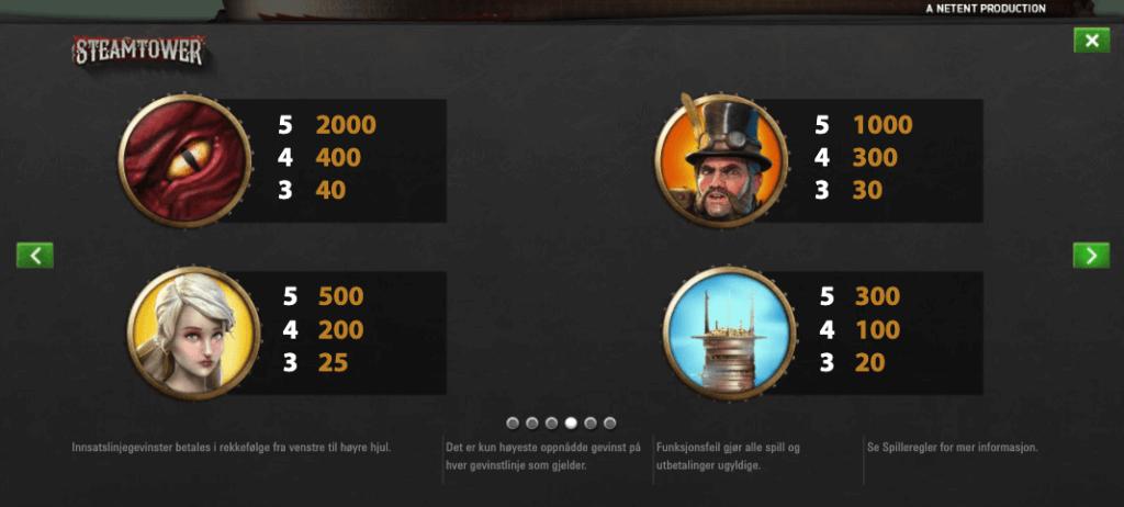 Steam Tower utbetalingstabell - høye symboler