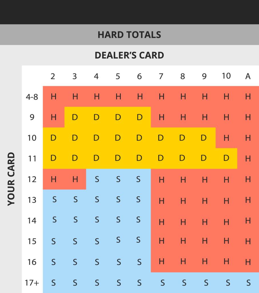 hard totals blackjack