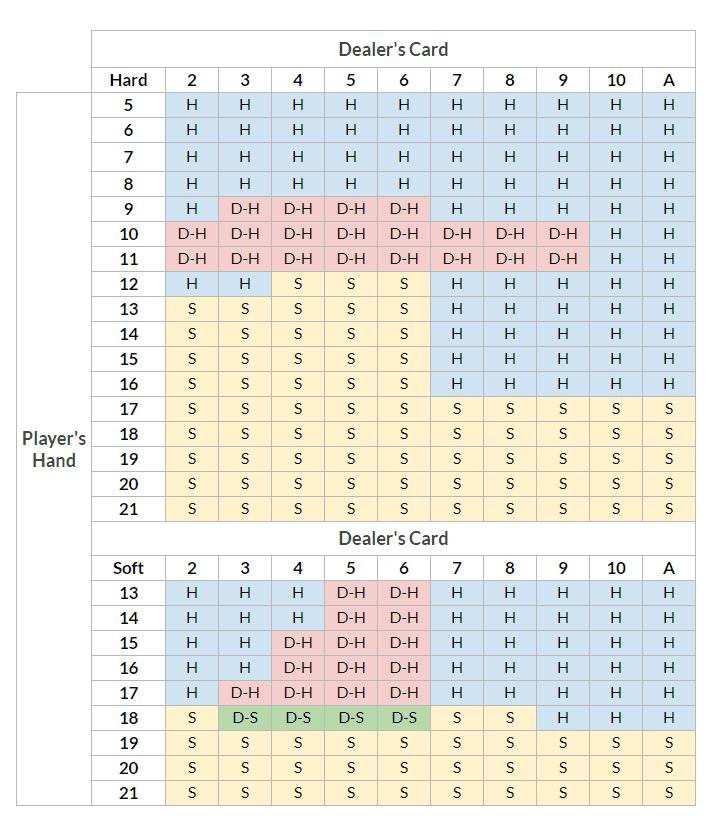 Blackjack - Hit or Stand strategi tabell