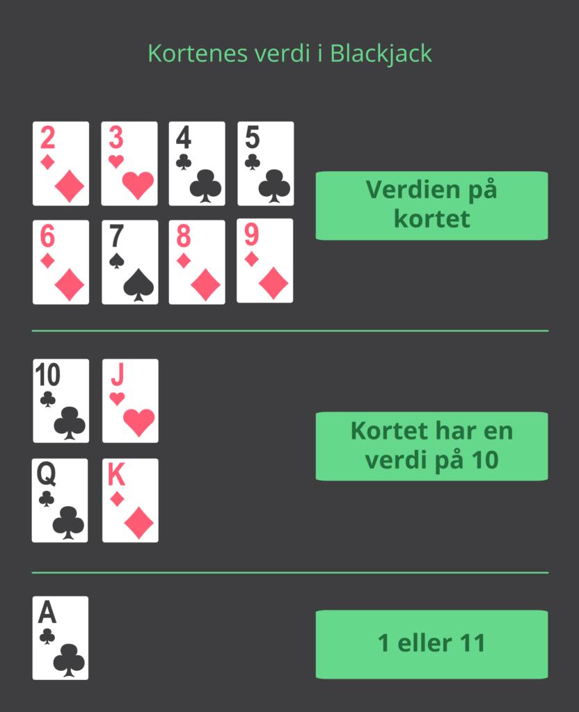Kortenes verdi i Blackjack