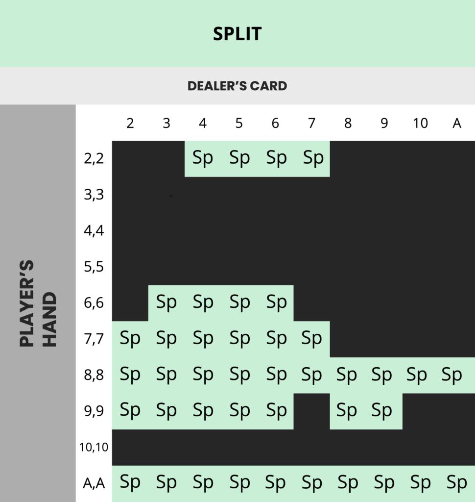 Blackjack splitte par strategi tabell