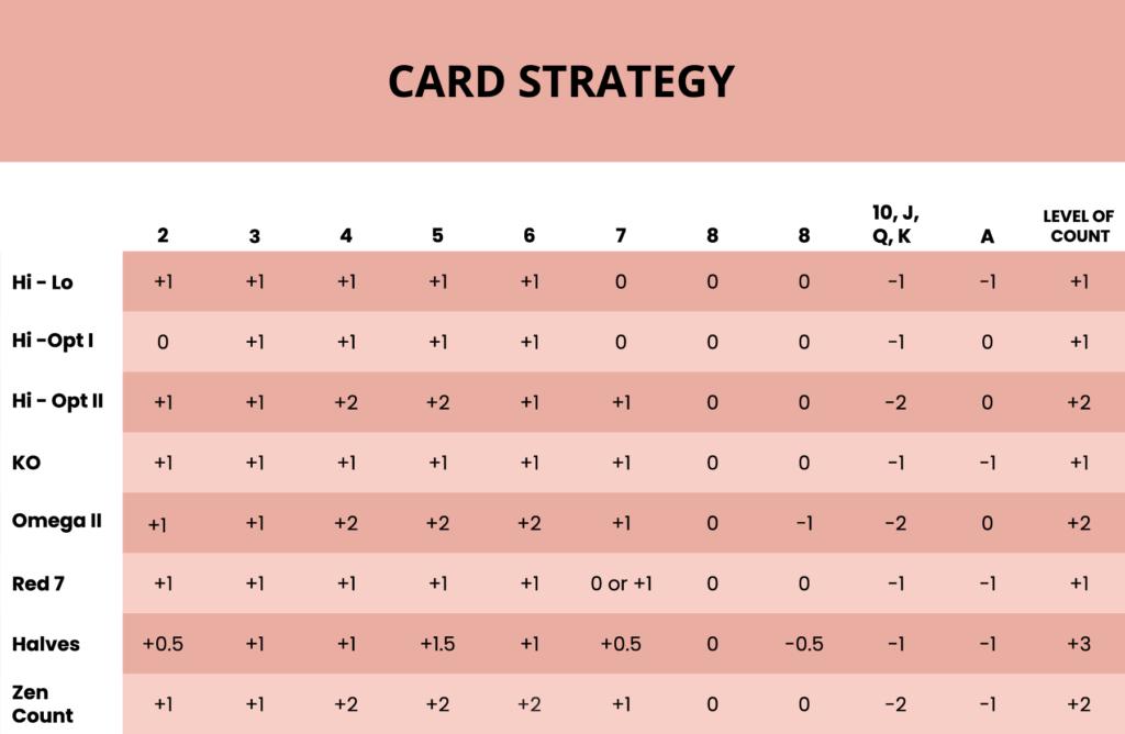 Blackjack-strategi tabell