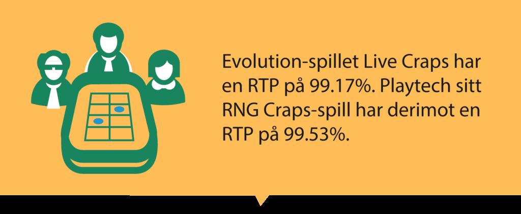 Craps online RTP