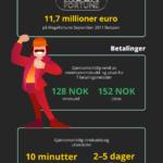 Fakta om online casino i Norge 2021 – Infografikk