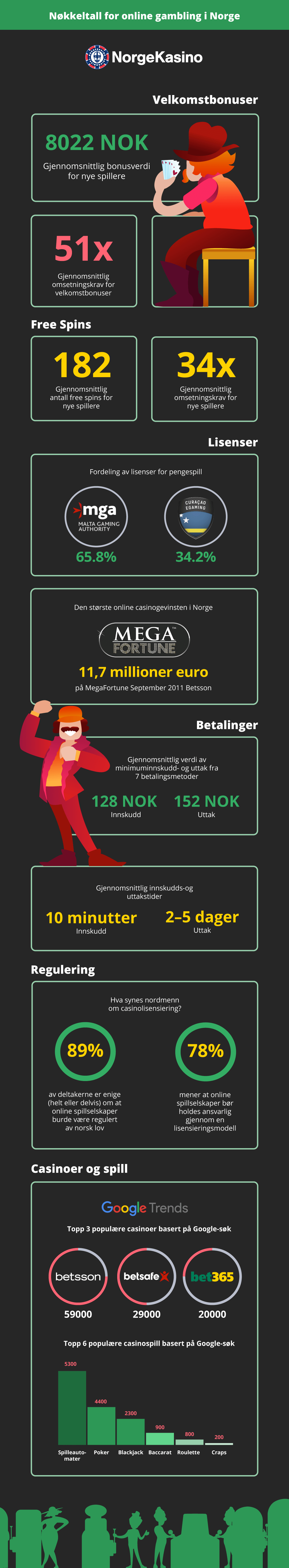 Fakta om casino i Norge - infografikk