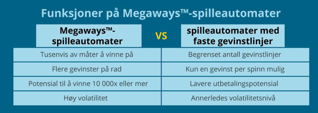 Funksjoner på Megaways™-spilleautomater
