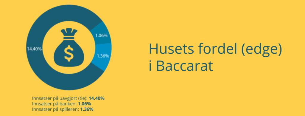 Husets fordel i Baccarat