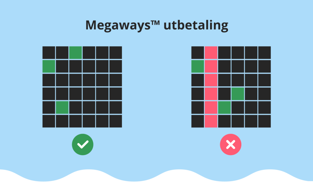 Megaways™ utbetaling