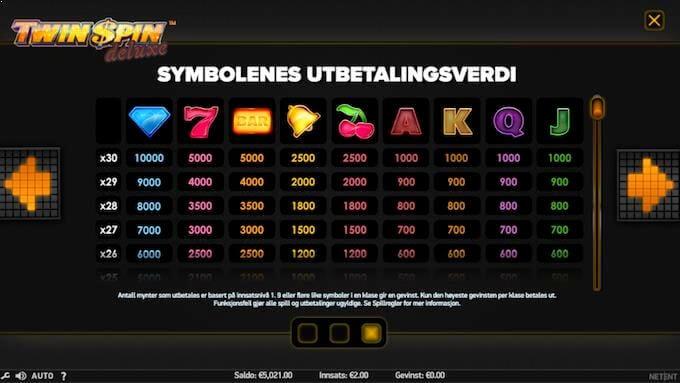 Twin Spin Deluxe symboler og utbetalinger